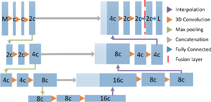 Figure 1 for Multi-modal segmentation with missing MR sequences using pre-trained fusion networks