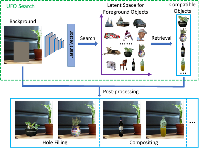 Figure 1 for Unconstrained Foreground Object Search