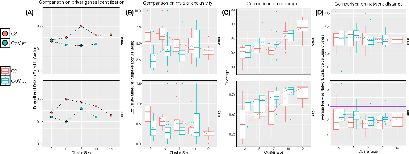 Figure 2 for A new correlation clustering method for cancer mutation analysis