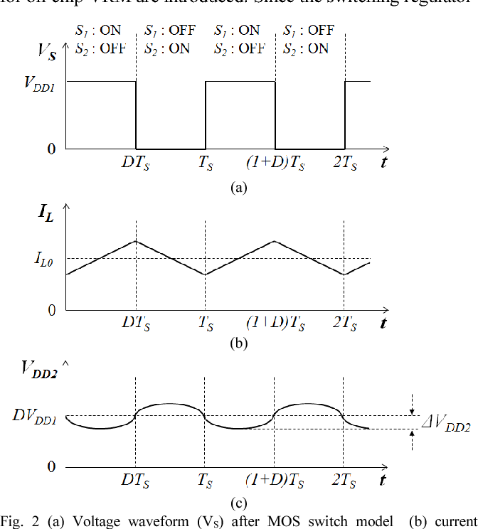 figure 2 from on chip voltage regulator module vrm effect on power rh semanticscholar org