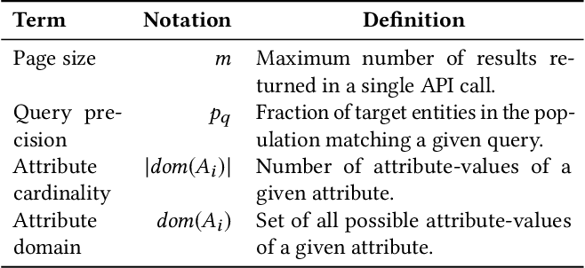 Figure 2 for Mining Hidden Populations through Attributed Search