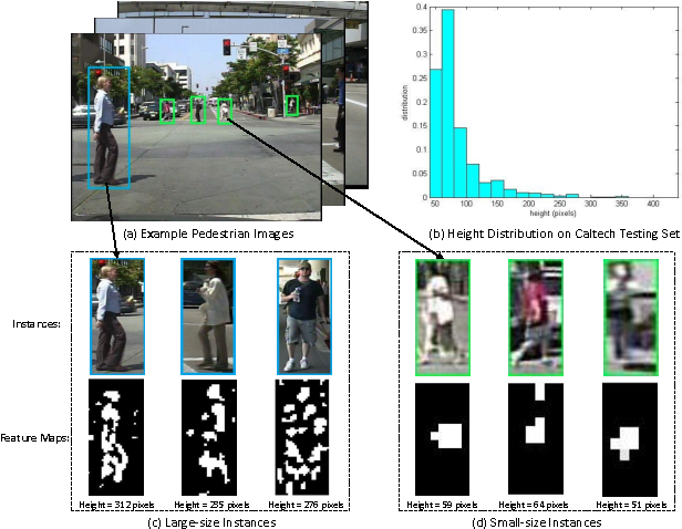Figure 1 for Scale-aware Fast R-CNN for Pedestrian Detection