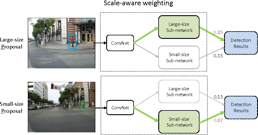 Figure 2 for Scale-aware Fast R-CNN for Pedestrian Detection