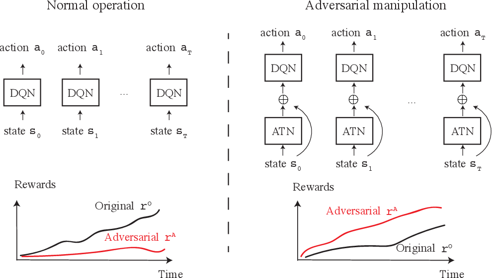 Figure 1 for Sequential Attacks on Agents for Long-Term Adversarial Goals