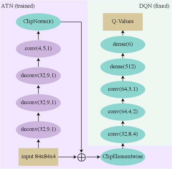 Figure 2 for Sequential Attacks on Agents for Long-Term Adversarial Goals