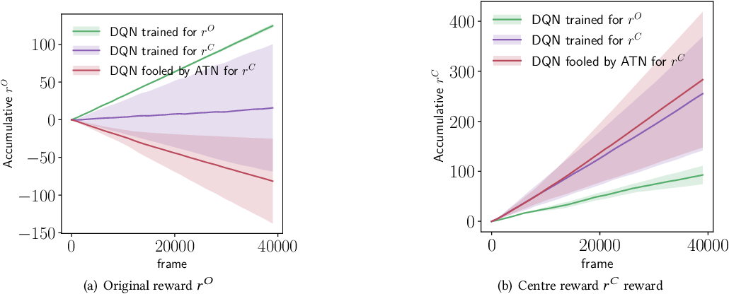 Figure 4 for Sequential Attacks on Agents for Long-Term Adversarial Goals