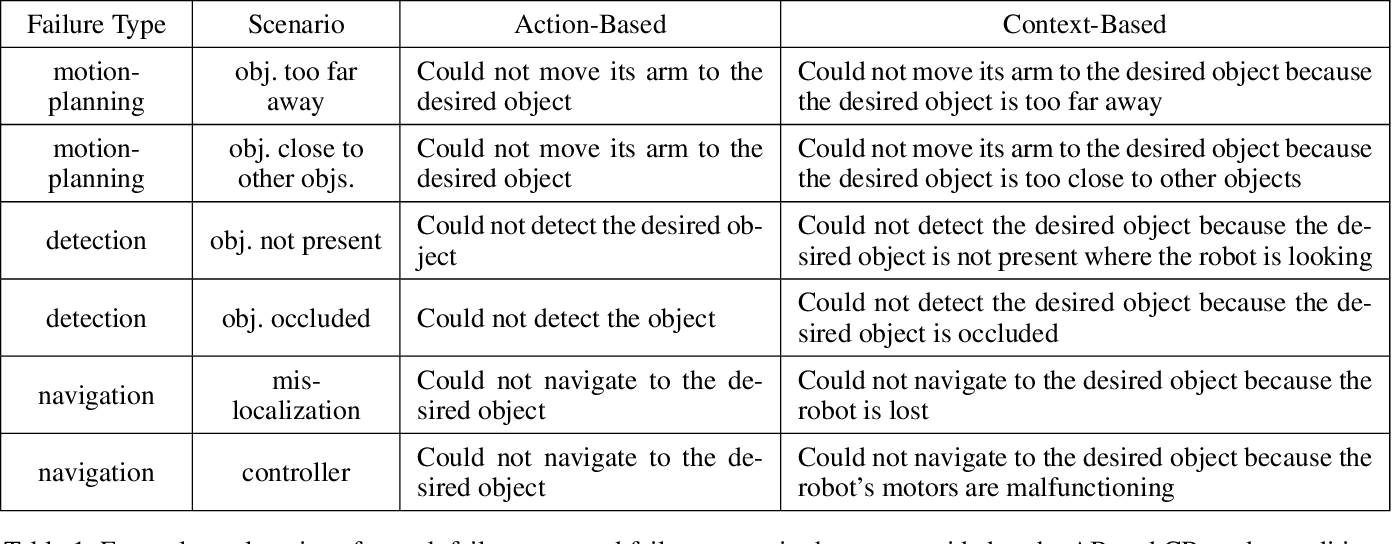 Figure 1 for Explainable AI for System Failures: Generating Explanations that Improve Human Assistance in Fault Recovery