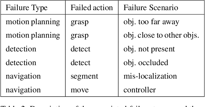 Figure 3 for Explainable AI for System Failures: Generating Explanations that Improve Human Assistance in Fault Recovery
