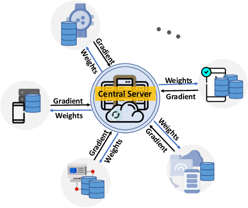 Figure 1 for Asynchronous Online Federated Learning for Edge Devices