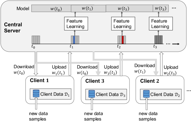 Figure 3 for Asynchronous Online Federated Learning for Edge Devices