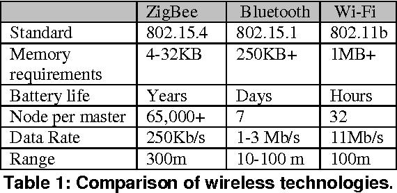 Fzepel rf level power consumption measurement pm for