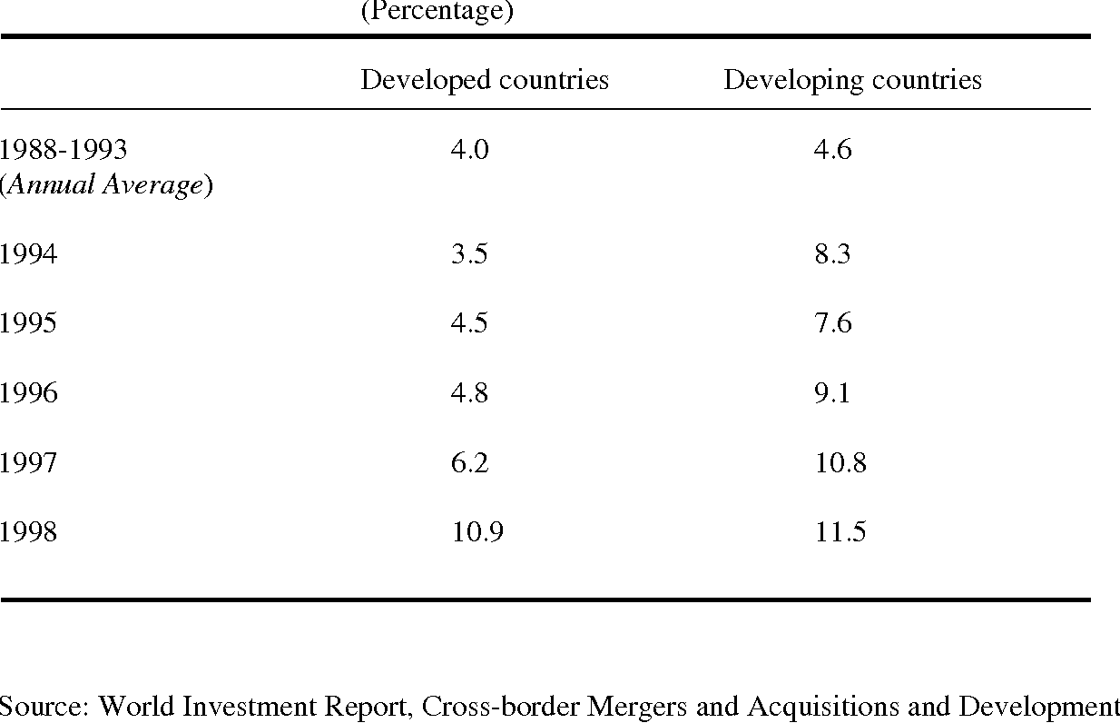 Multilateral Agreement On Investment A Briefing On The Investment