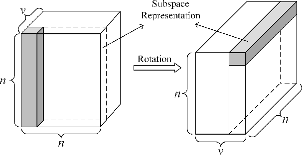 Figure 3 for Tensor-based Intrinsic Subspace Representation Learning for Multi-view Clustering