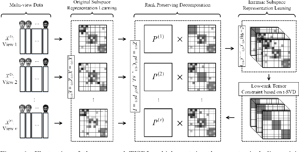 Figure 1 for Tensor-based Intrinsic Subspace Representation Learning for Multi-view Clustering
