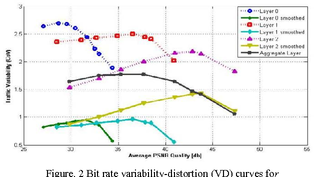 Figure. 2 Bit rate variability-distortion (VD) curves for Tokyo Olympics video sequence