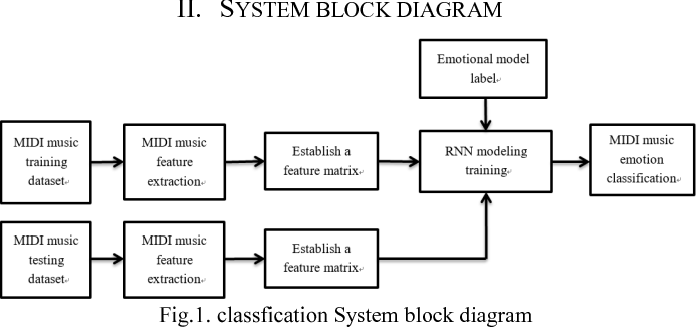 Recurrent Neural Network for MIDI Music Emotion Classification