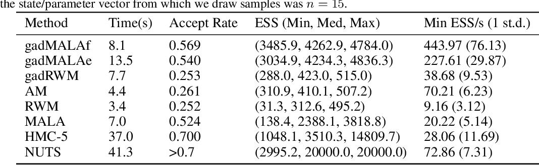 Figure 4 for Gradient-based Adaptive Markov Chain Monte Carlo