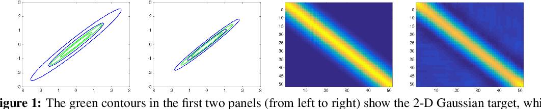 Figure 1 for Gradient-based Adaptive Markov Chain Monte Carlo