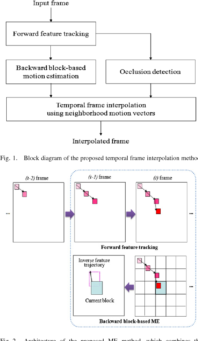Temporal Frame Interpolation Based on Multiframe Feature Trajectory ...