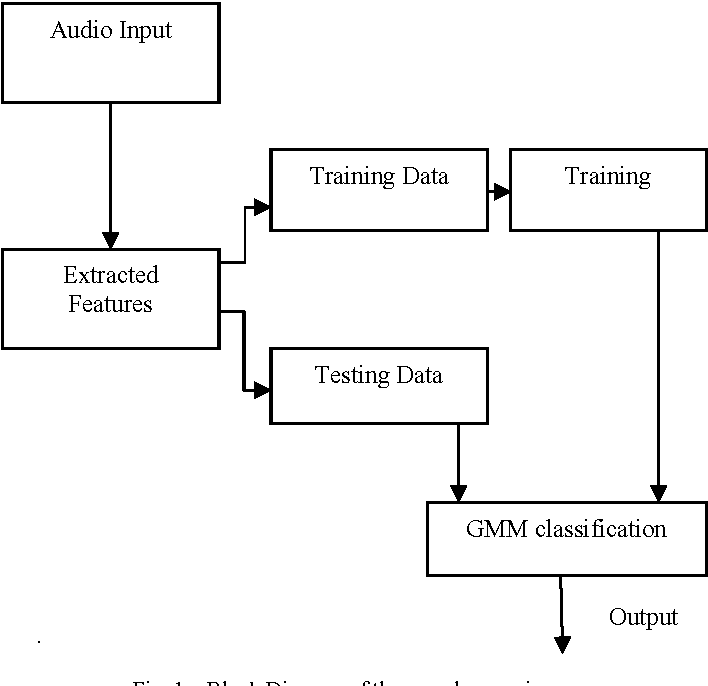 Figure 1 from Unsupervised environmental sound recognition