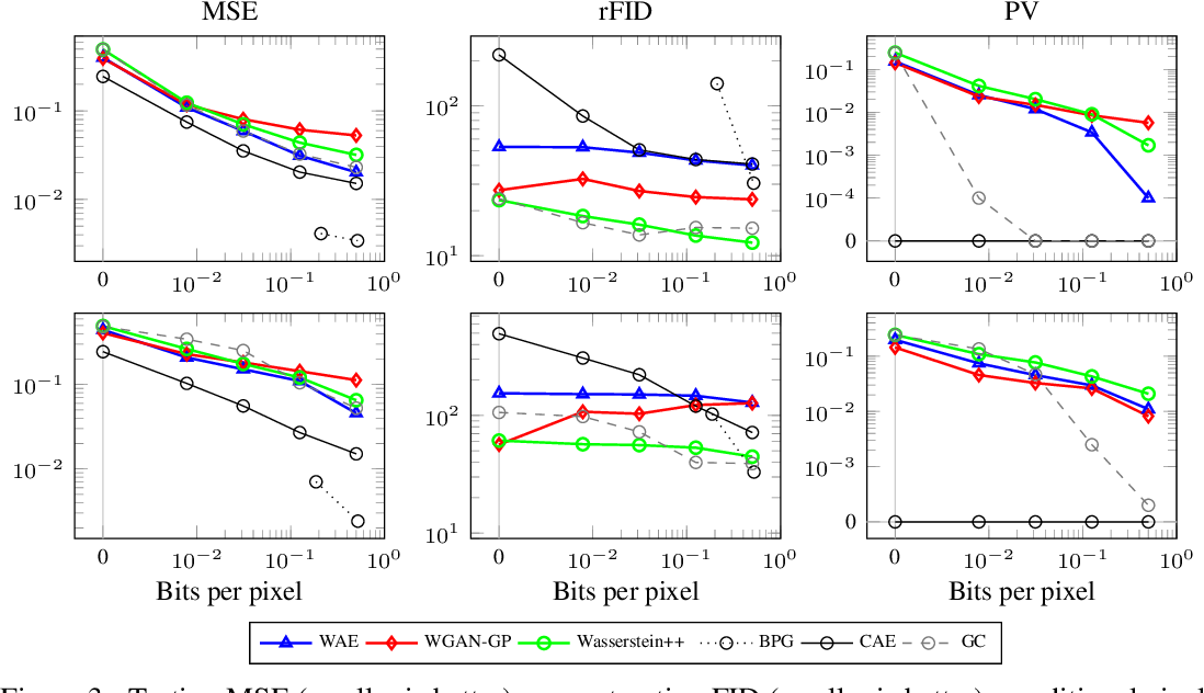 Figure 4 for Deep Generative Models for Distribution-Preserving Lossy Compression