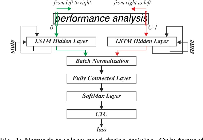 Figure 1 for FINN-L: Library Extensions and Design Trade-off Analysis for Variable Precision LSTM Networks on FPGAs