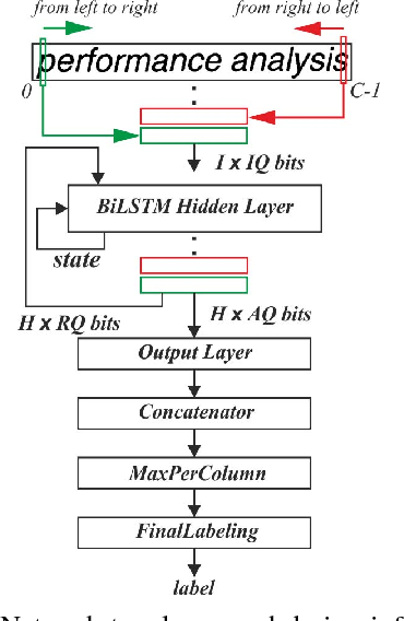 Figure 2 for FINN-L: Library Extensions and Design Trade-off Analysis for Variable Precision LSTM Networks on FPGAs