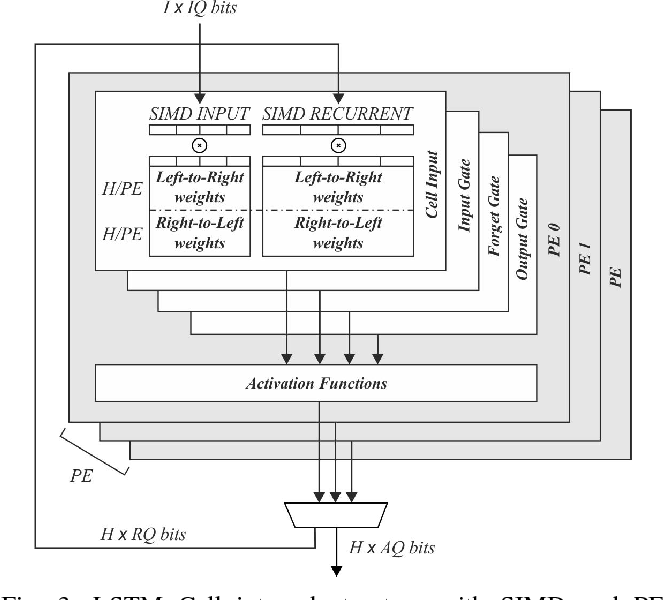Figure 3 for FINN-L: Library Extensions and Design Trade-off Analysis for Variable Precision LSTM Networks on FPGAs