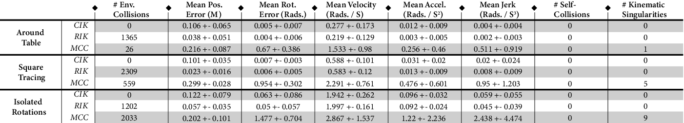 Figure 3 for CollisionIK: A Per-Instant Pose Optimization Method for Generating Robot Motions with Environment Collision Avoidance