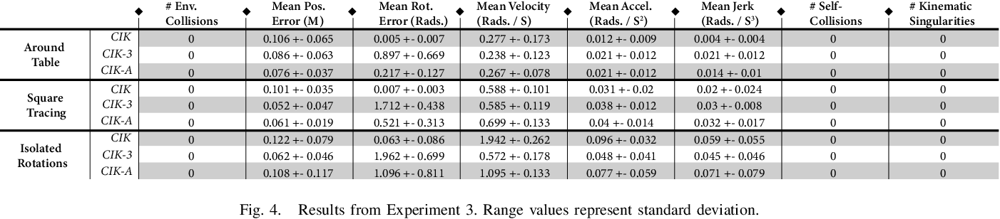 Figure 4 for CollisionIK: A Per-Instant Pose Optimization Method for Generating Robot Motions with Environment Collision Avoidance