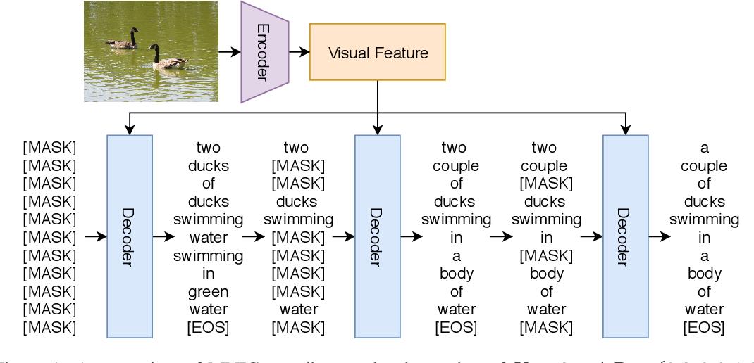 Figure 1 for Masked Non-Autoregressive Image Captioning