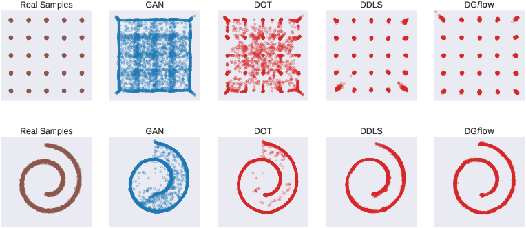 Figure 3 for Refining Deep Generative Models via Wasserstein Gradient Flows