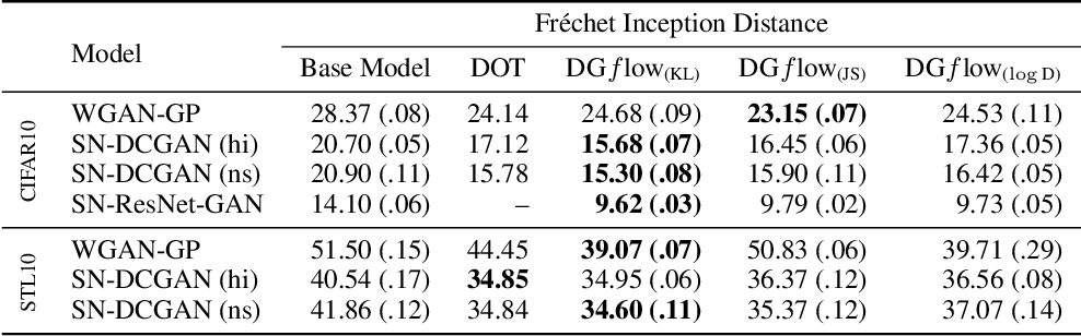 Figure 4 for Refining Deep Generative Models via Wasserstein Gradient Flows