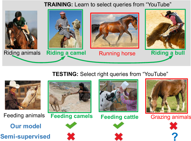 Figure 1 for Learning to Learn from Noisy Web Videos