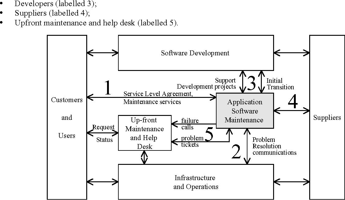 Figure 1 From A Software Maintenance Maturity Model S3m
