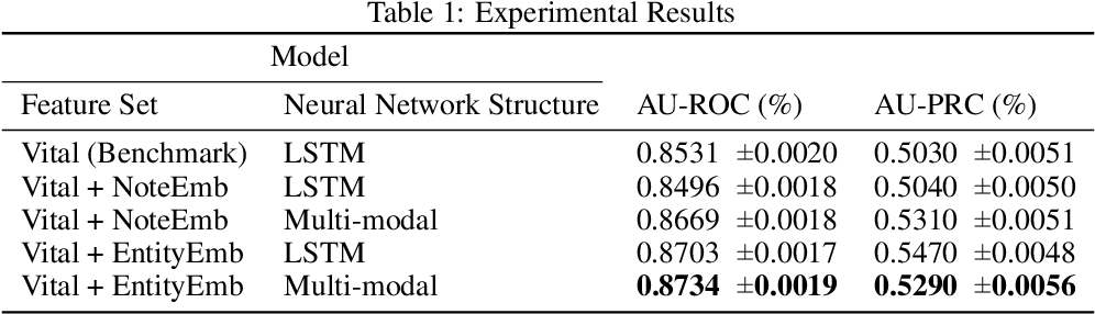 Figure 2 for Improving Hospital Mortality Prediction with Medical Named Entities and Multimodal Learning