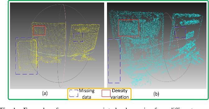 Figure 1 for A Systematic Approach for Cross-source Point Cloud Registration by Preserving Macro and Micro Structures