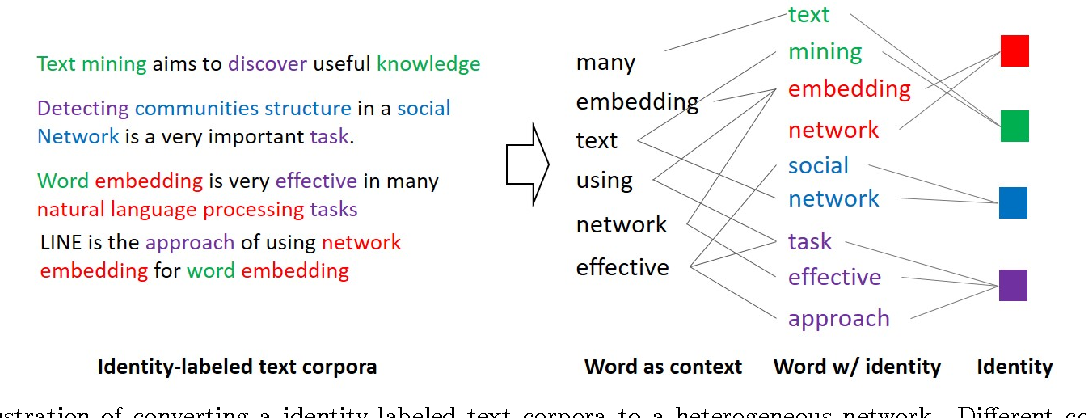 Figure 1 for Identity-sensitive Word Embedding through Heterogeneous Networks