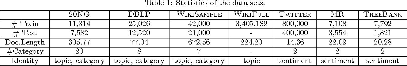 Figure 2 for Identity-sensitive Word Embedding through Heterogeneous Networks