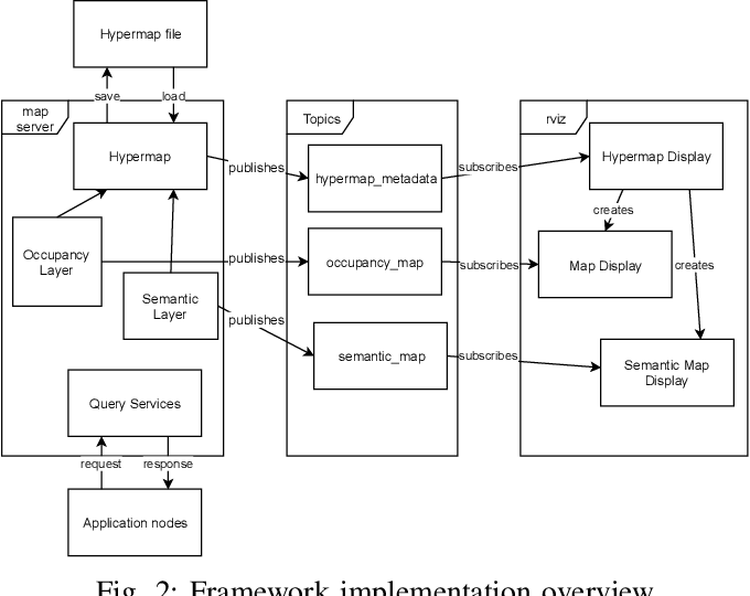 Figure 2 for Hypermap Mapping Framework and its Application to Autonomous Semantic Exploration