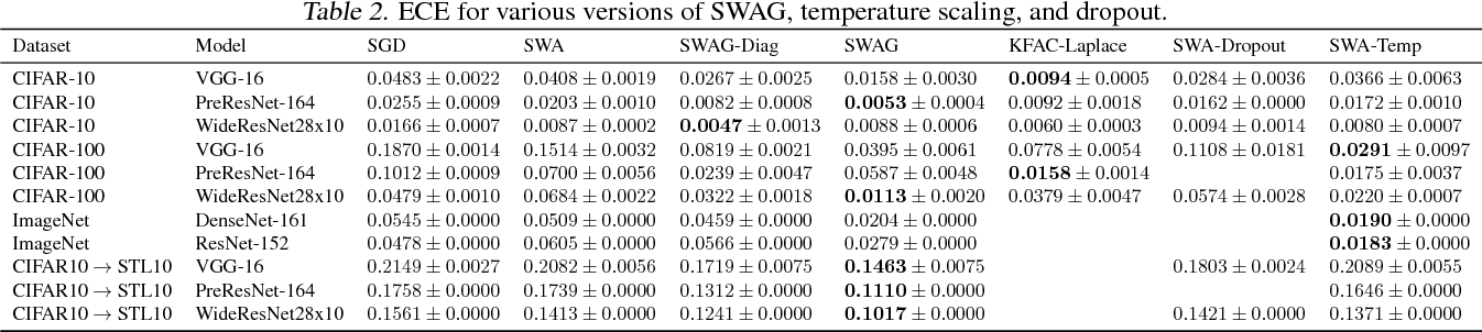 Figure 4 for A Simple Baseline for Bayesian Uncertainty in Deep Learning