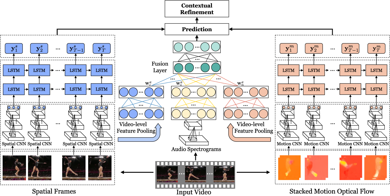 Figure 1 for Modeling Multimodal Clues in a Hybrid Deep Learning Framework for Video Classification