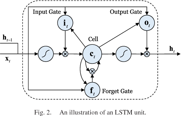 Figure 2 for Modeling Multimodal Clues in a Hybrid Deep Learning Framework for Video Classification