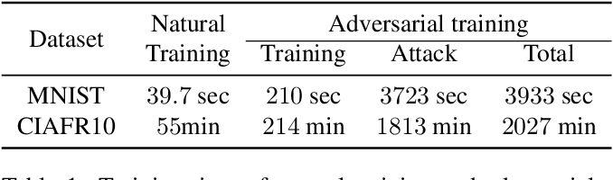 Figure 1 for Efficient Adversarial Training with Transferable Adversarial Examples
