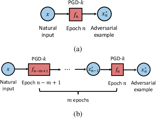 Figure 4 for Efficient Adversarial Training with Transferable Adversarial Examples
