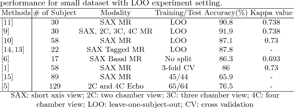 Figure 1 for Cardiac Motion Scoring with Segment- and Subject-level Non-Local Modeling
