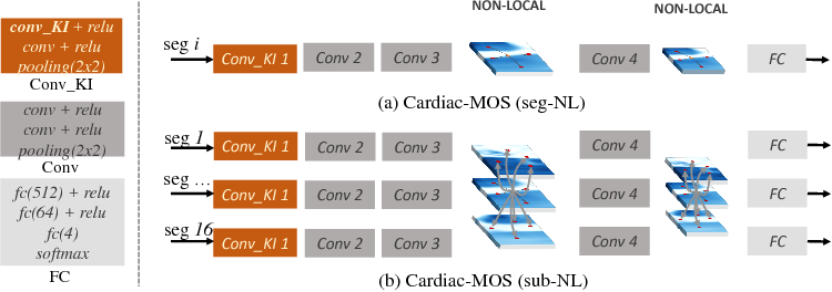 Figure 3 for Cardiac Motion Scoring with Segment- and Subject-level Non-Local Modeling