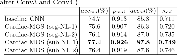 Figure 4 for Cardiac Motion Scoring with Segment- and Subject-level Non-Local Modeling