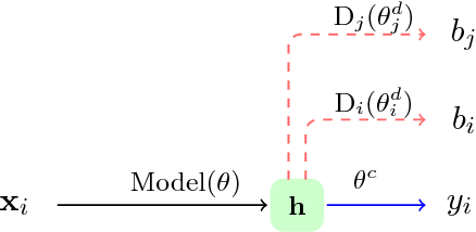 Figure 1 for Towards Robust and Privacy-preserving Text Representations