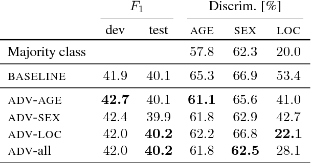 Figure 4 for Towards Robust and Privacy-preserving Text Representations